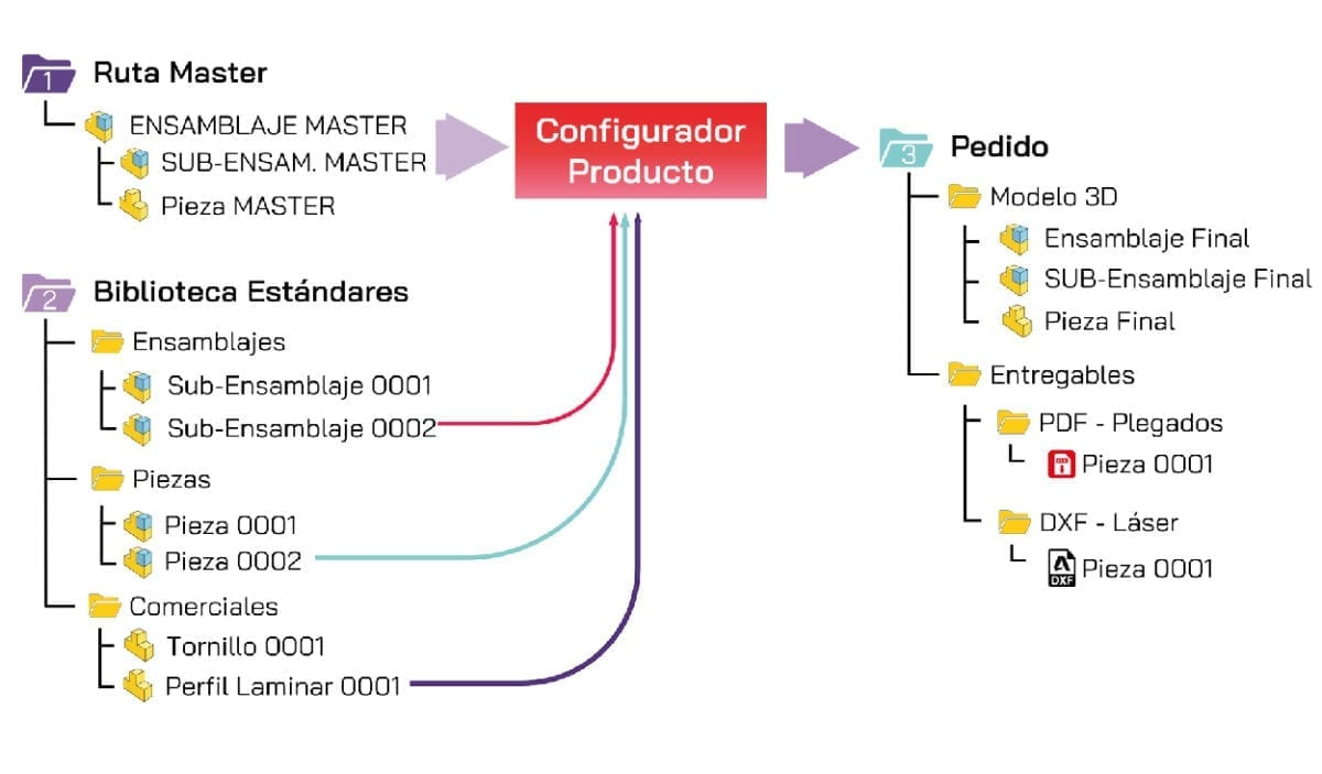 AutoModelo3D GestionArchivos