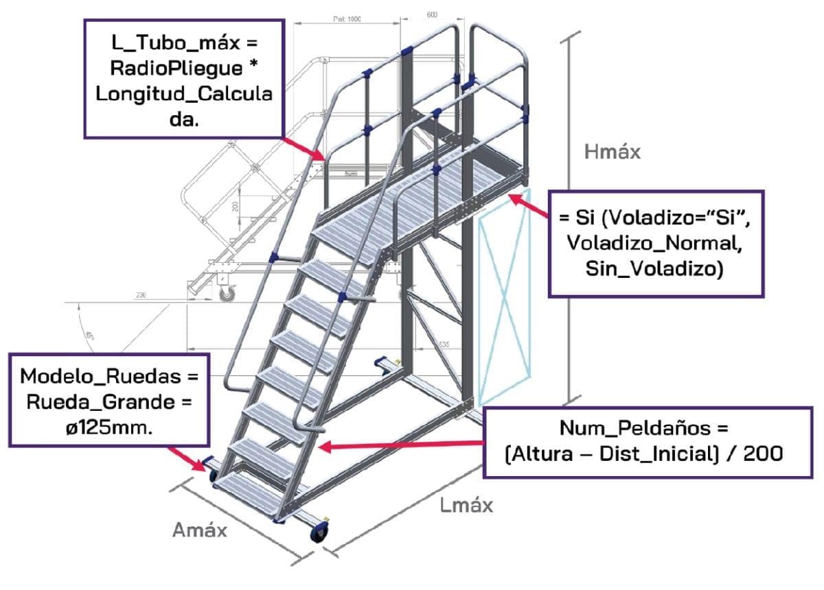 AutoModelos3D Reglas De Producto