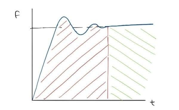 grafica comportamiento