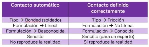 Comparación contactos