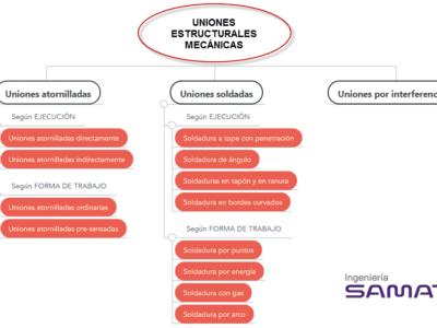 Tipos de uniones estructurales mecánicas para la industria
