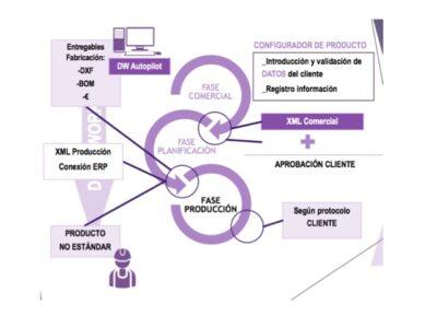 Automatización en todos los departamentos de la empresa. Ecosistema