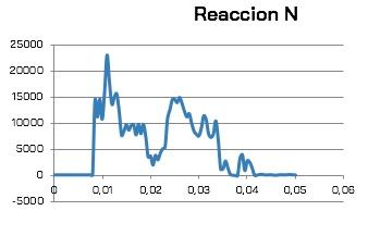 ReaccionN